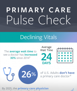 Primary Caare Pulse Check Infographic preview, learn more about average wait times, decline in visits and how 98point6 is saving primary care