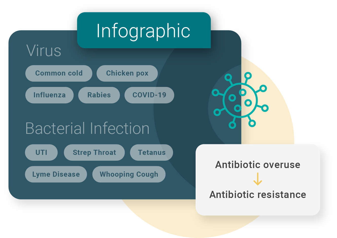 Infographic: Examples of viruses and bacterial infections